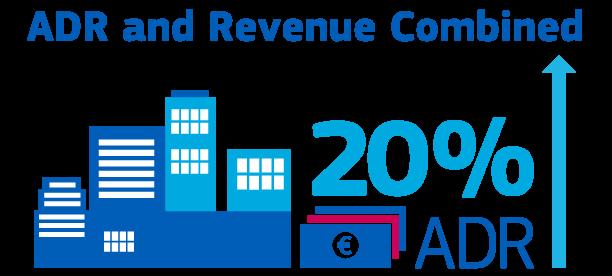 Correlating ADR and Revenue Growth