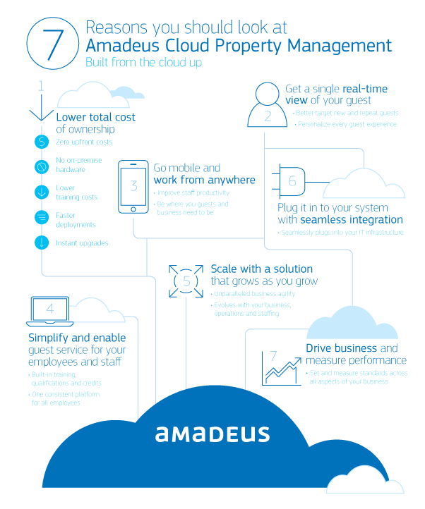 amadeus-cloud-property-management-systems-pms-infographic