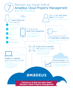 NEW_infographic_cloud-property-management_r3_bl