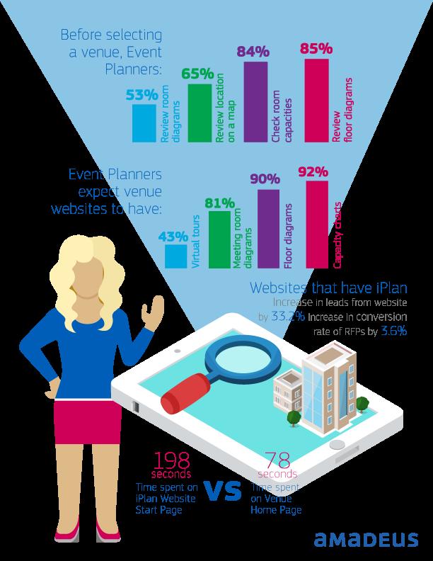 iPlan Infographic