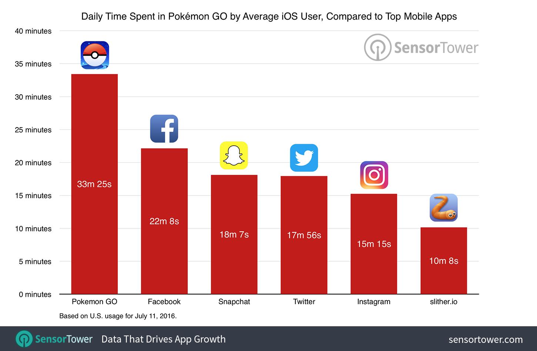 pokemon-go-usage-comparison (1)