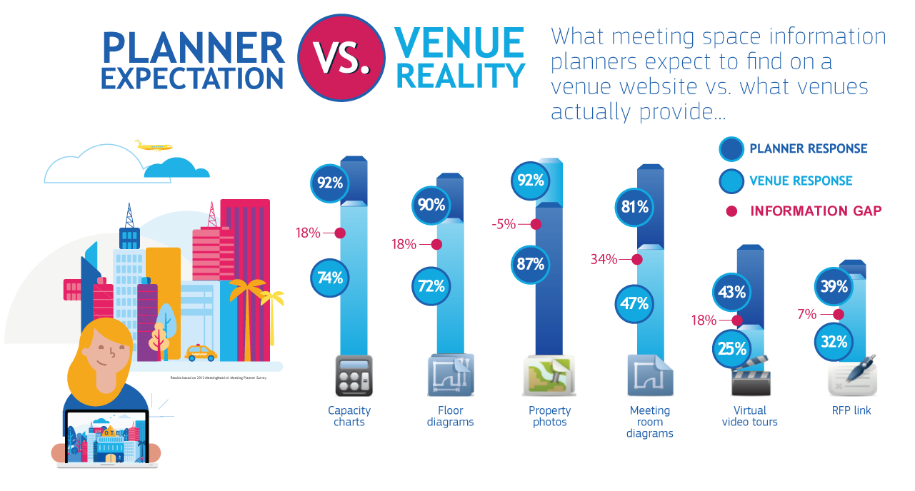 Meeting Planner Expectations Infographic Amadeus