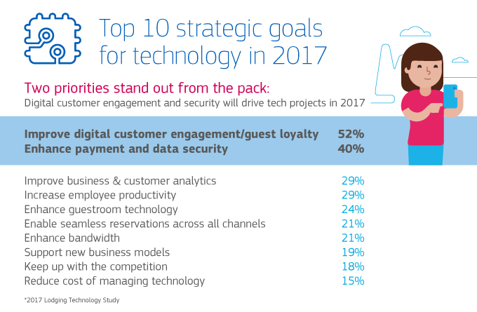 Top 10 Strategic Goals for Tech Infographic