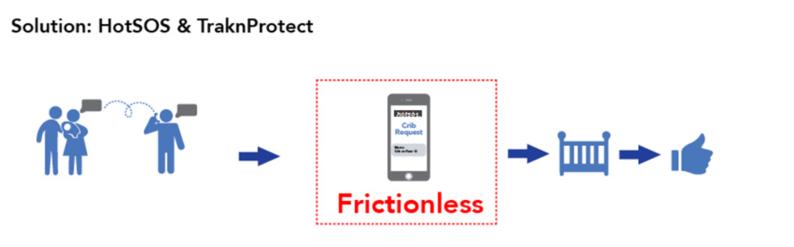 HotSOS and TraknProtect