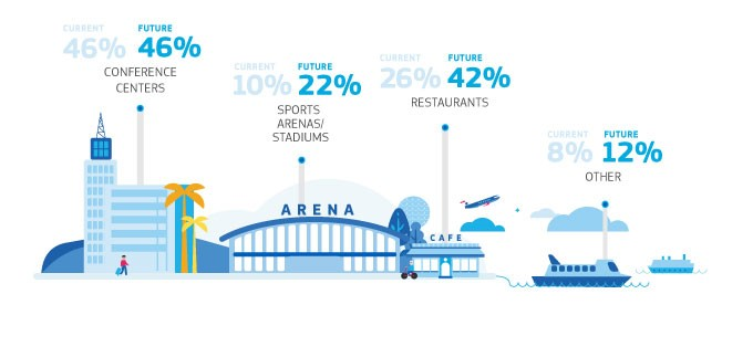Hotel Industry Infographic