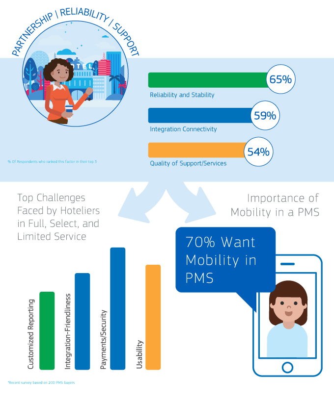 Importance of Mobility in a PMS