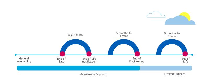 LifeCycle-Chart