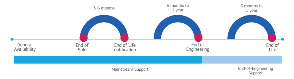Lifecycle Policy