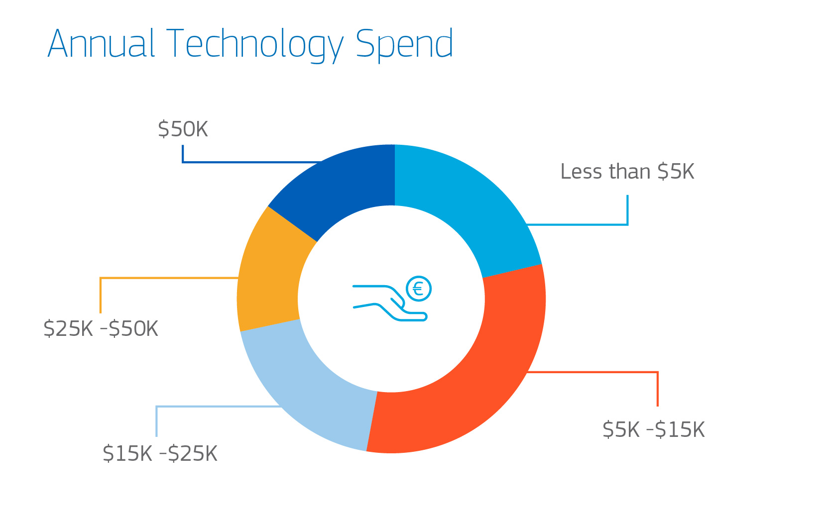 Annual Technology Spend