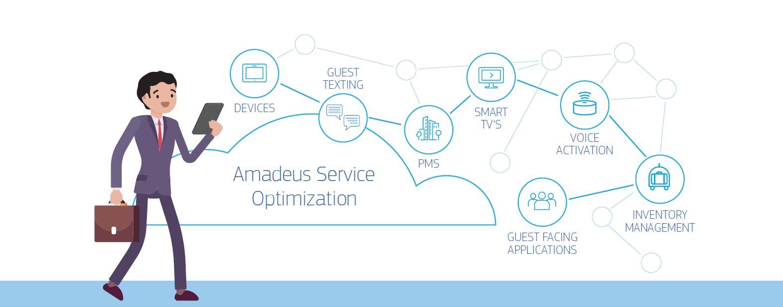 Amadeus Service Optimization