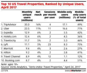 Top 10 US Travel Properties