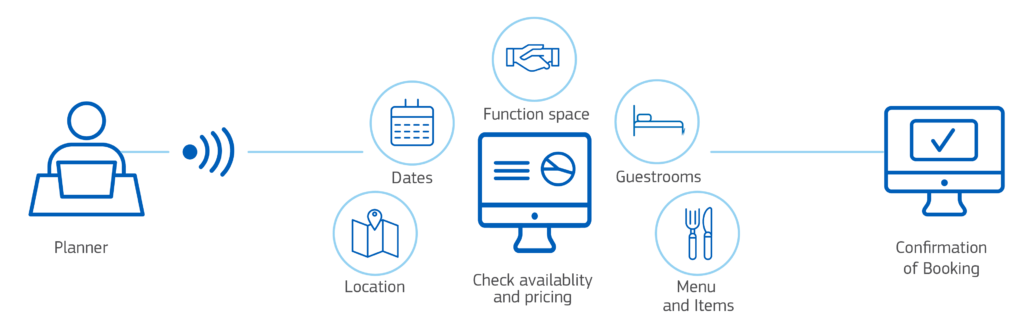 Directbook Solution Graphic