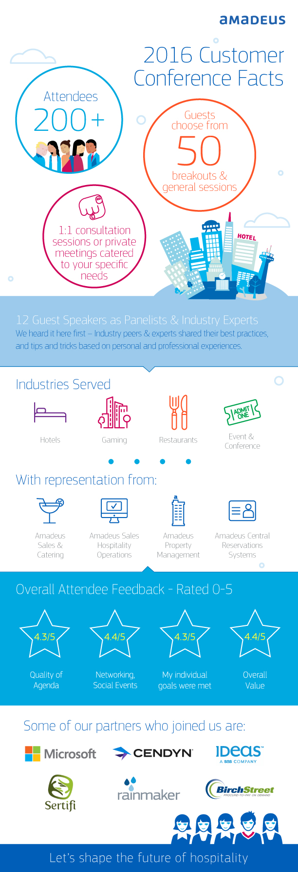Amadeus Hospitality Customer Conference 2016 Facts Infographic