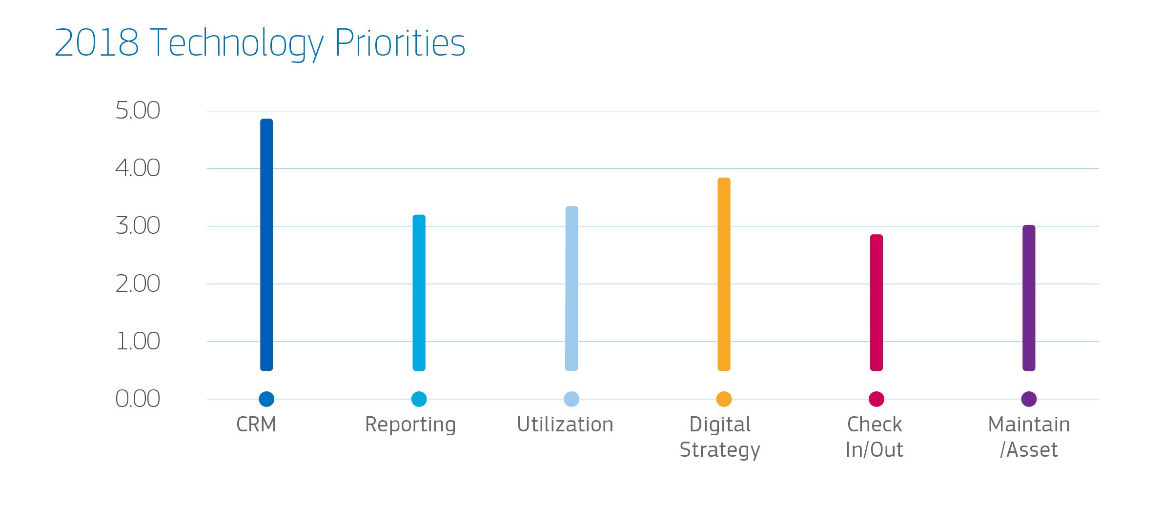 2018 Technology Priorities