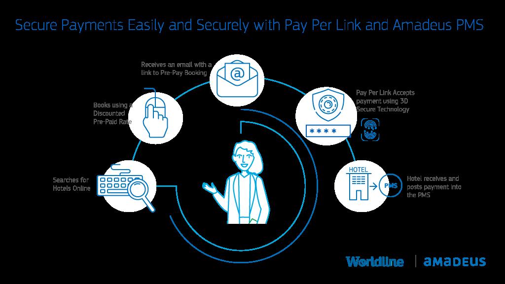 Pay Per Link Partnership