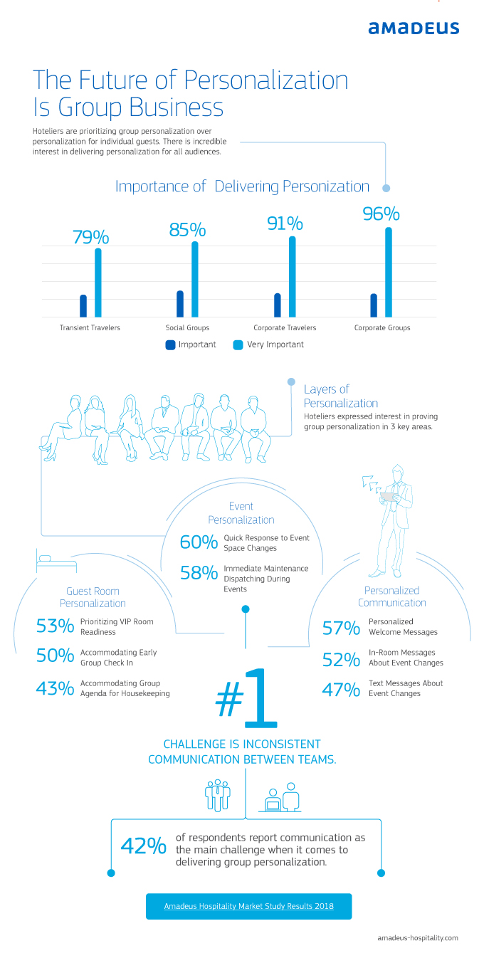 The Future of Personalization is Group Business Infographic