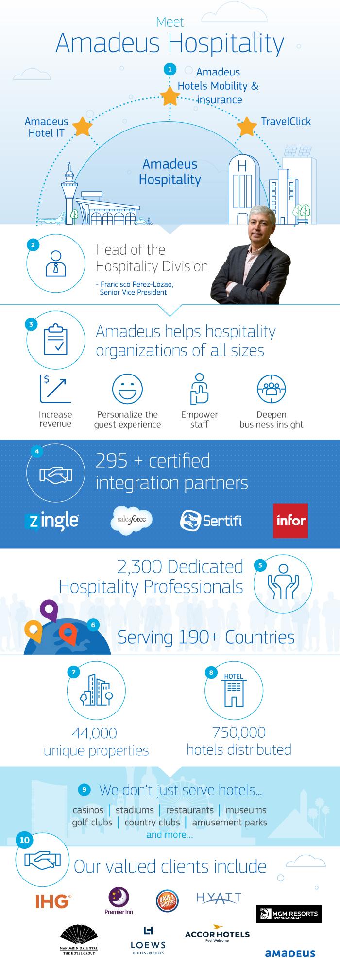 Meet Amadeus Hospitality