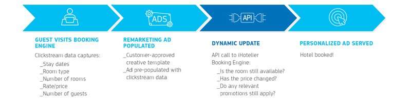 When a guest visits a booking engine, clickstream data captures information like stay dates, room type, number of rooms and guests, and rate. This clickstream data is used to populate an ad template with pre-approved creative. The ad dynamically updates via an API call to iHotelier Booking Engine to verify rate, availability, and promotions. A personalized ad is served, and the guest books your hotel!