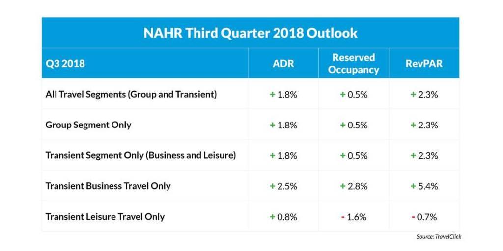 NAHR 3rd Quarter 2018 Outlook