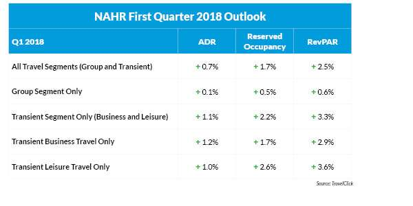 Spring Hotel Outlook Shows Stability and Consistency in North American Markets