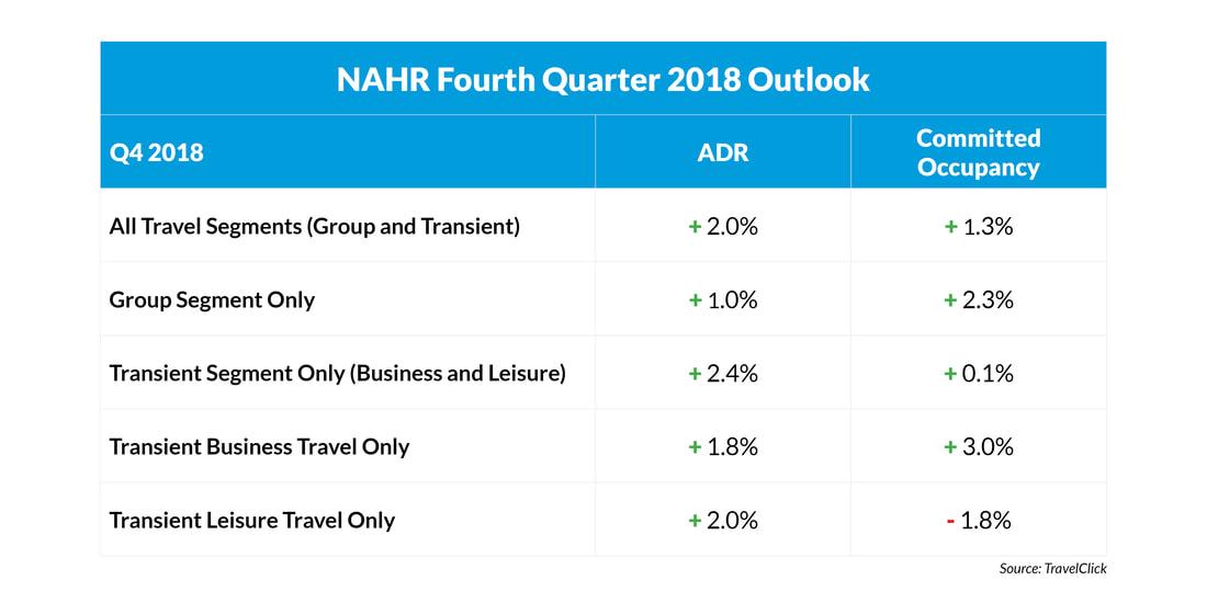NAHR 4th Quarter 2018 Outlook