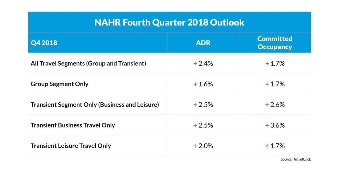 NAHR 4tth Quarter Outlook