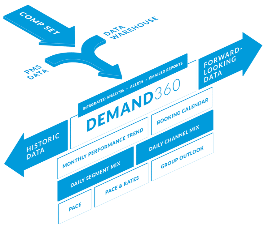 Demand360 breakdown