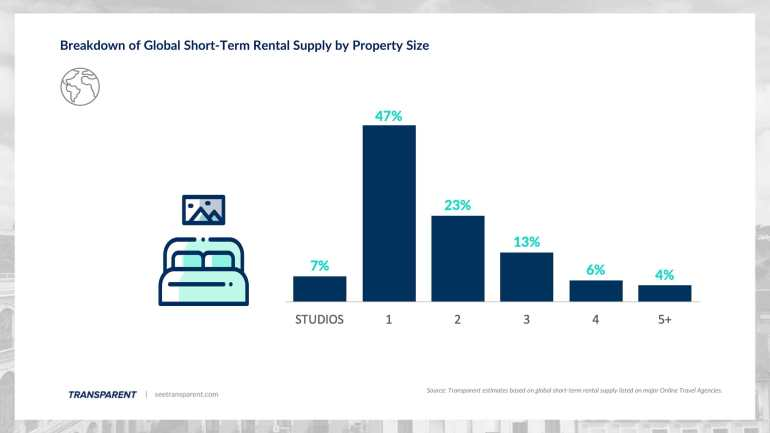 Short-term rentals by size